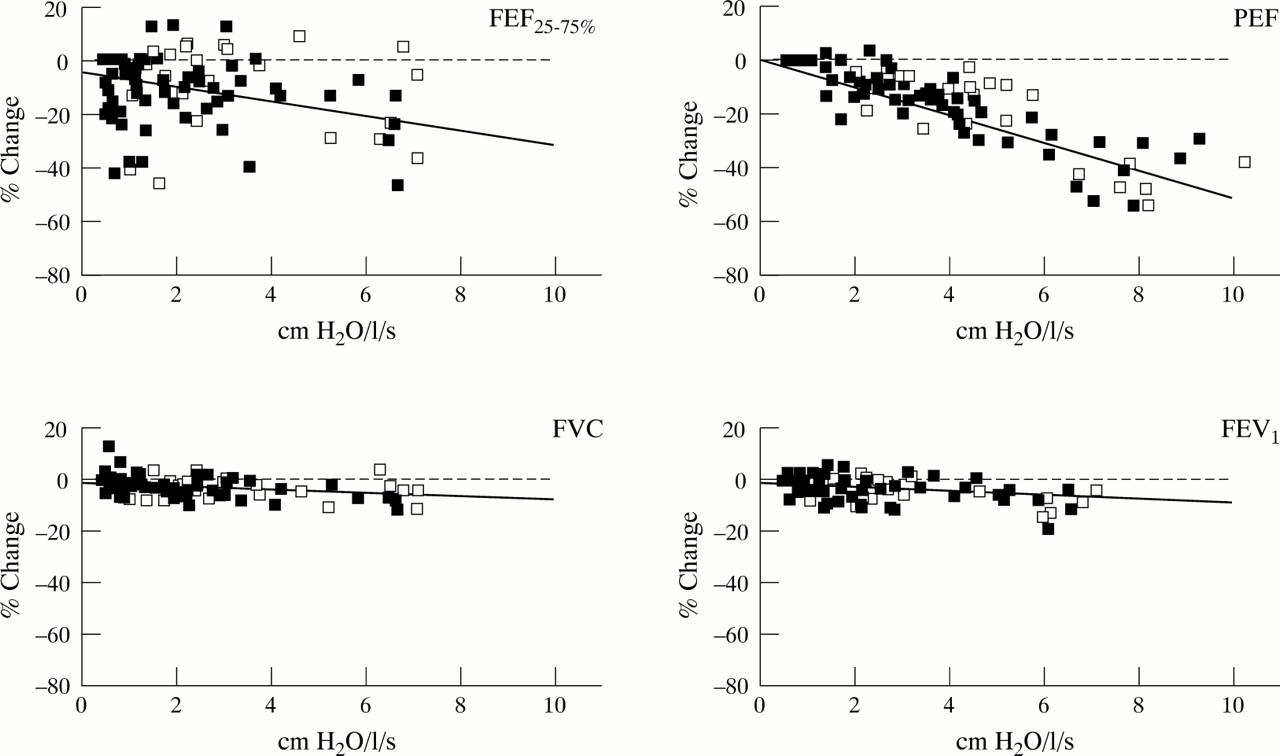 Effect Of Breathing Circuit Resistance On The Measurement Vs Parallel For Kids Using Above As An Download Figure