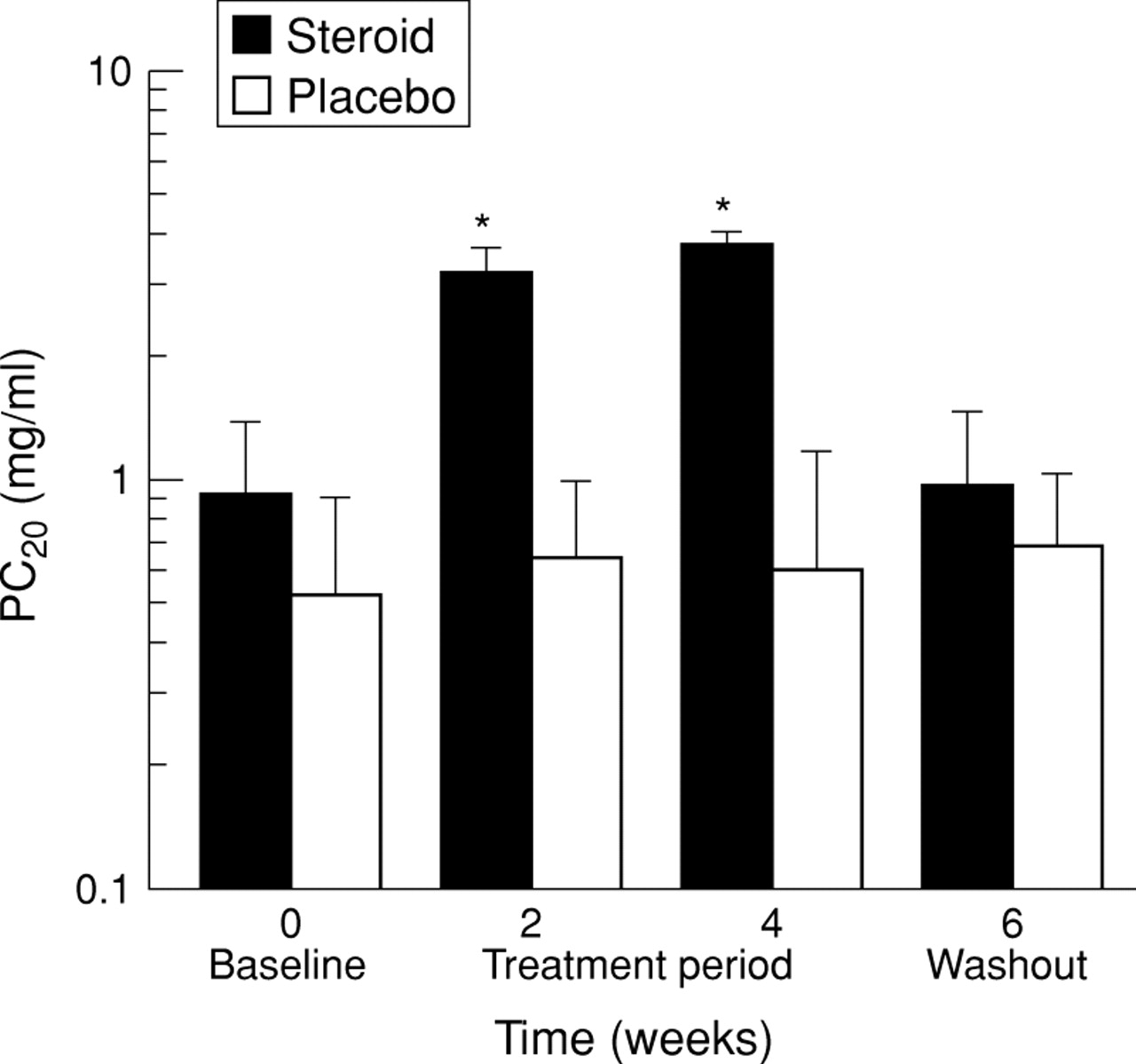 Effect Of Inhaled Steroids On Airway Hyperresponsiveness Sputum Inhalation And Exhalation Diagram H Valve J Download Figure