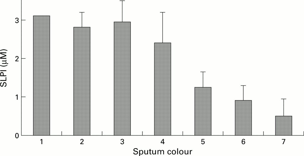 Assessment of airway neutrophils by sputum colour correlation with download figure geenschuldenfo Images