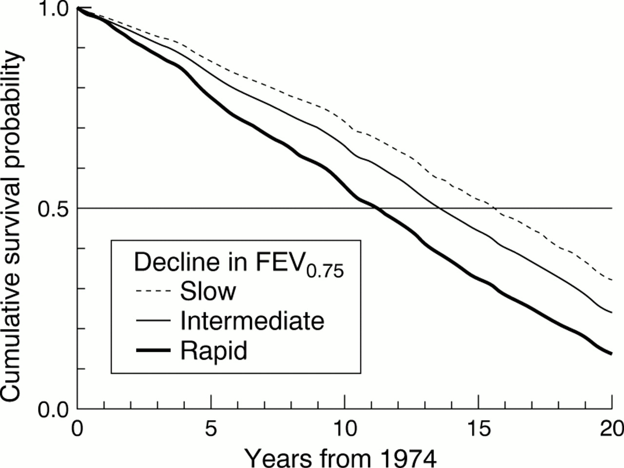 Smoking Cessation Decline In Pulmonary Function And Total Mortality