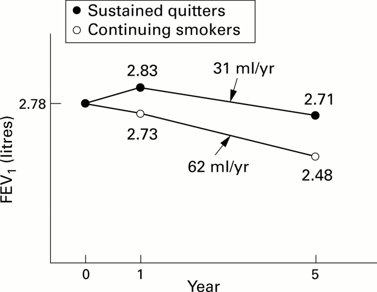 Smoking cessation: effects on symptoms, spirometry and future trends