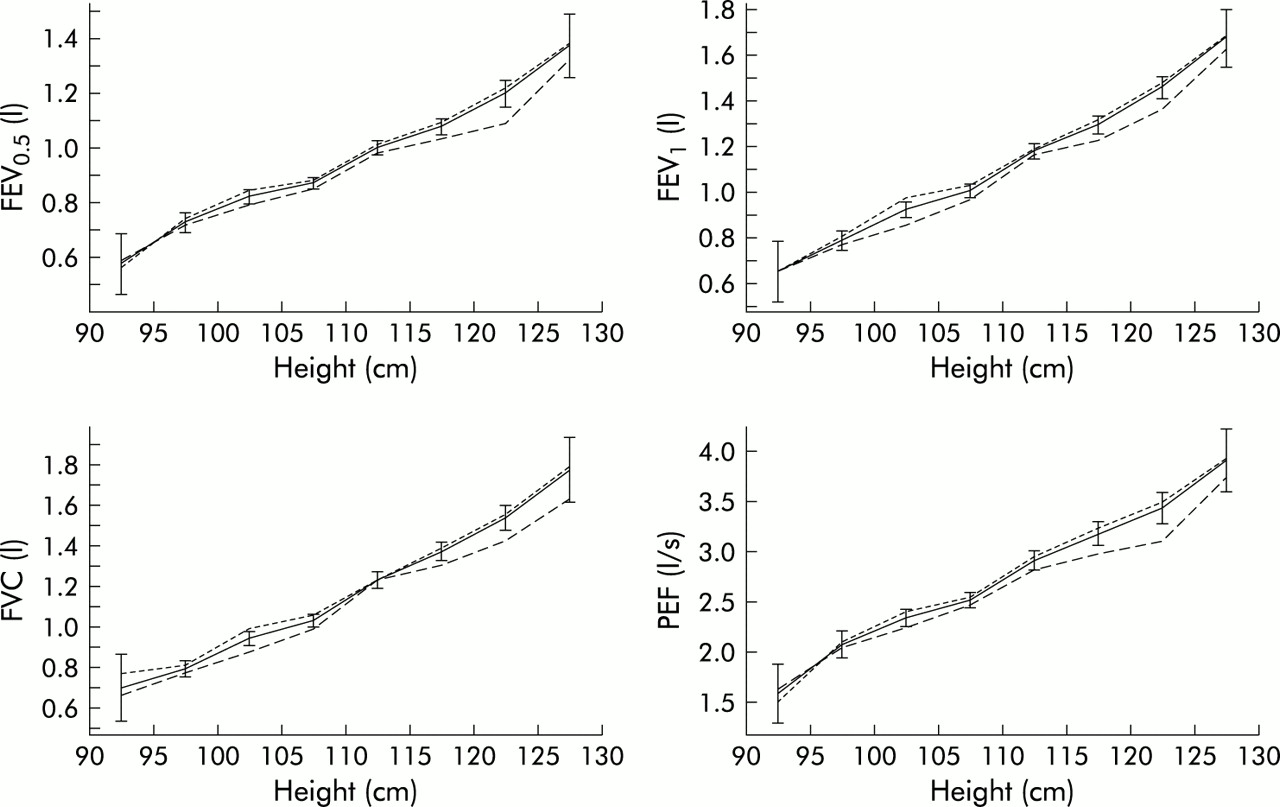 Feasibility Of Measuring Lung Function In Preschool Children Thorax