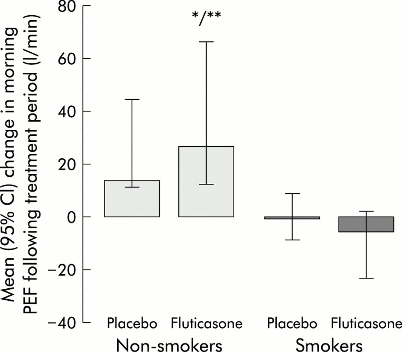 Influence of cigarette smoking on inhaled corticosteroid treatment