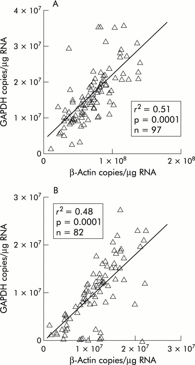 β-Actin and GAPDH housekeeping gene expression in asthmatic