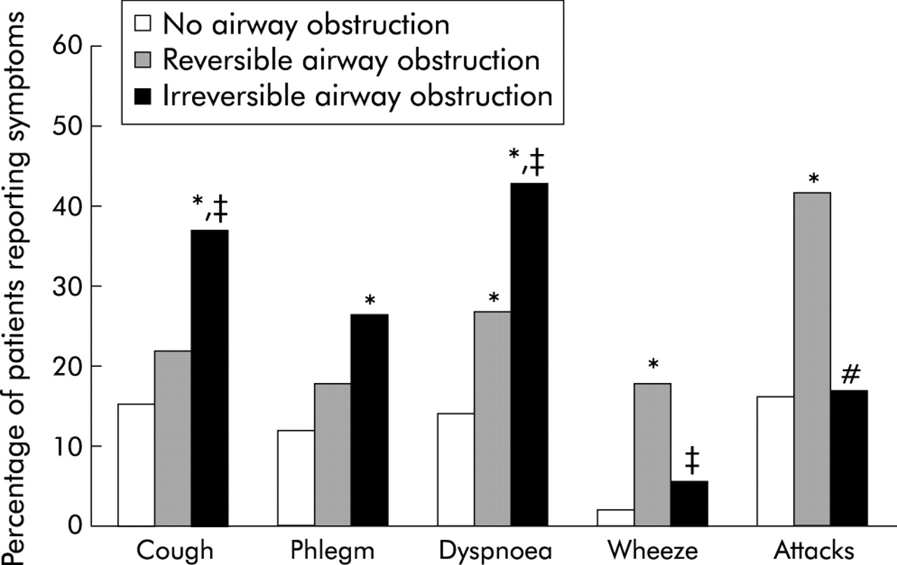 Subjects stratified by airway obstruction and reversibility (n=225).