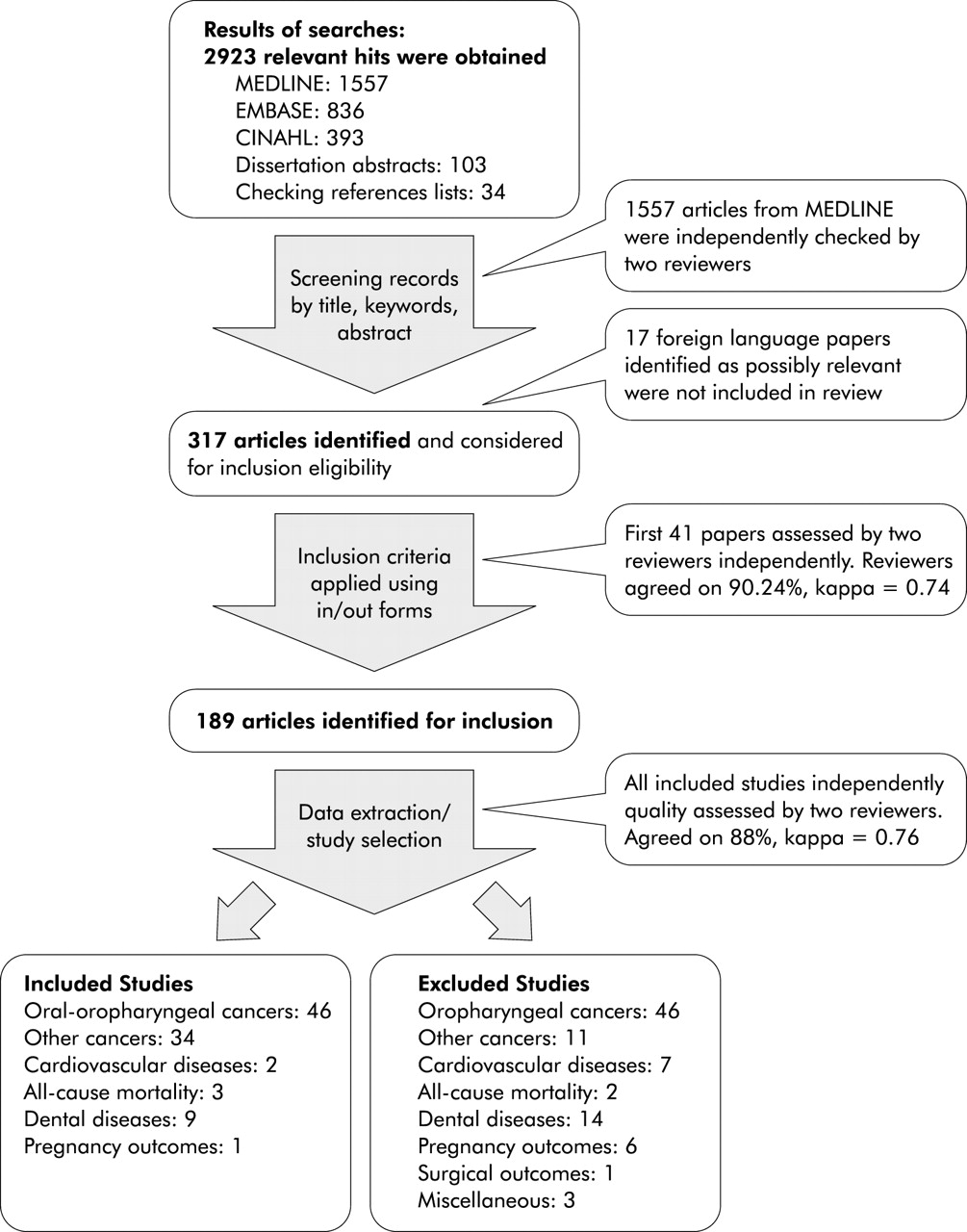 Health Effects Associated With Smokeless Tobacco A Systematic