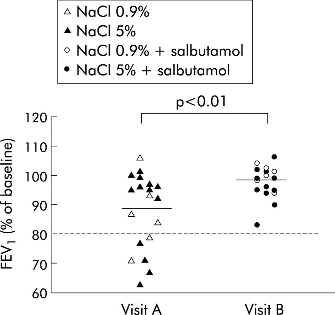 how to prepare nebulised salbutamol