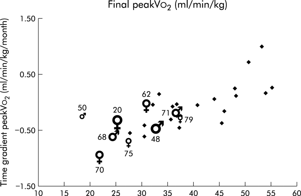 Peak Oxygen Uptake And Mortality In Children With Cystic Fibrosis