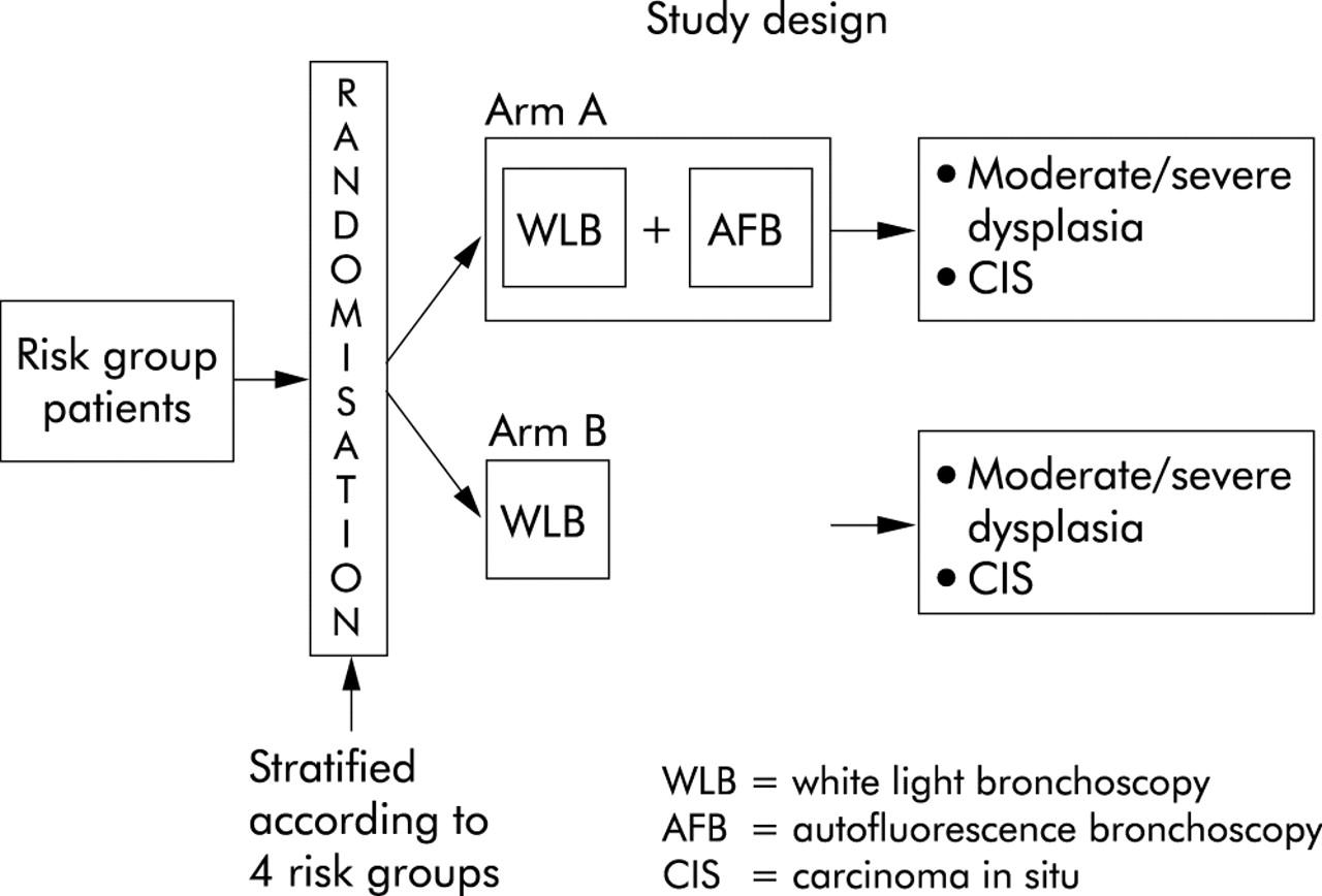 Laser Induced Fluorescence Endoscopic Bronchoscopy