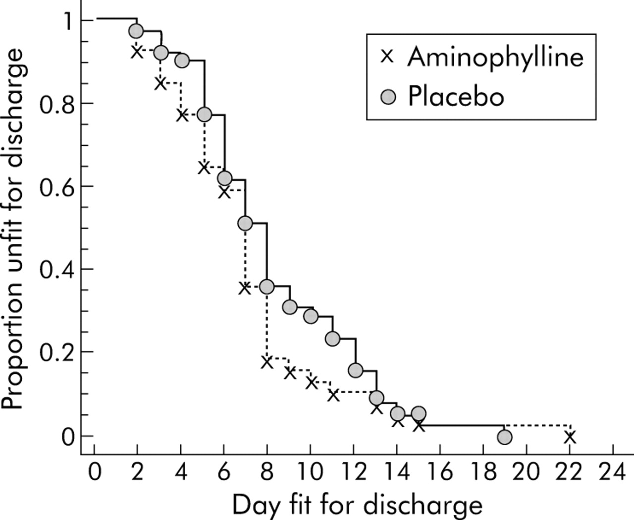 Intravenous aminophylline in patients admitted to hospital