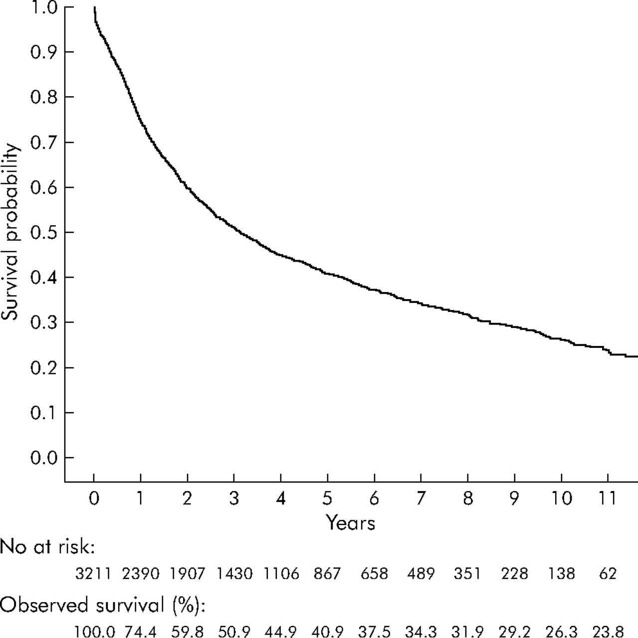 Survival after resection for primary lung cancer: a