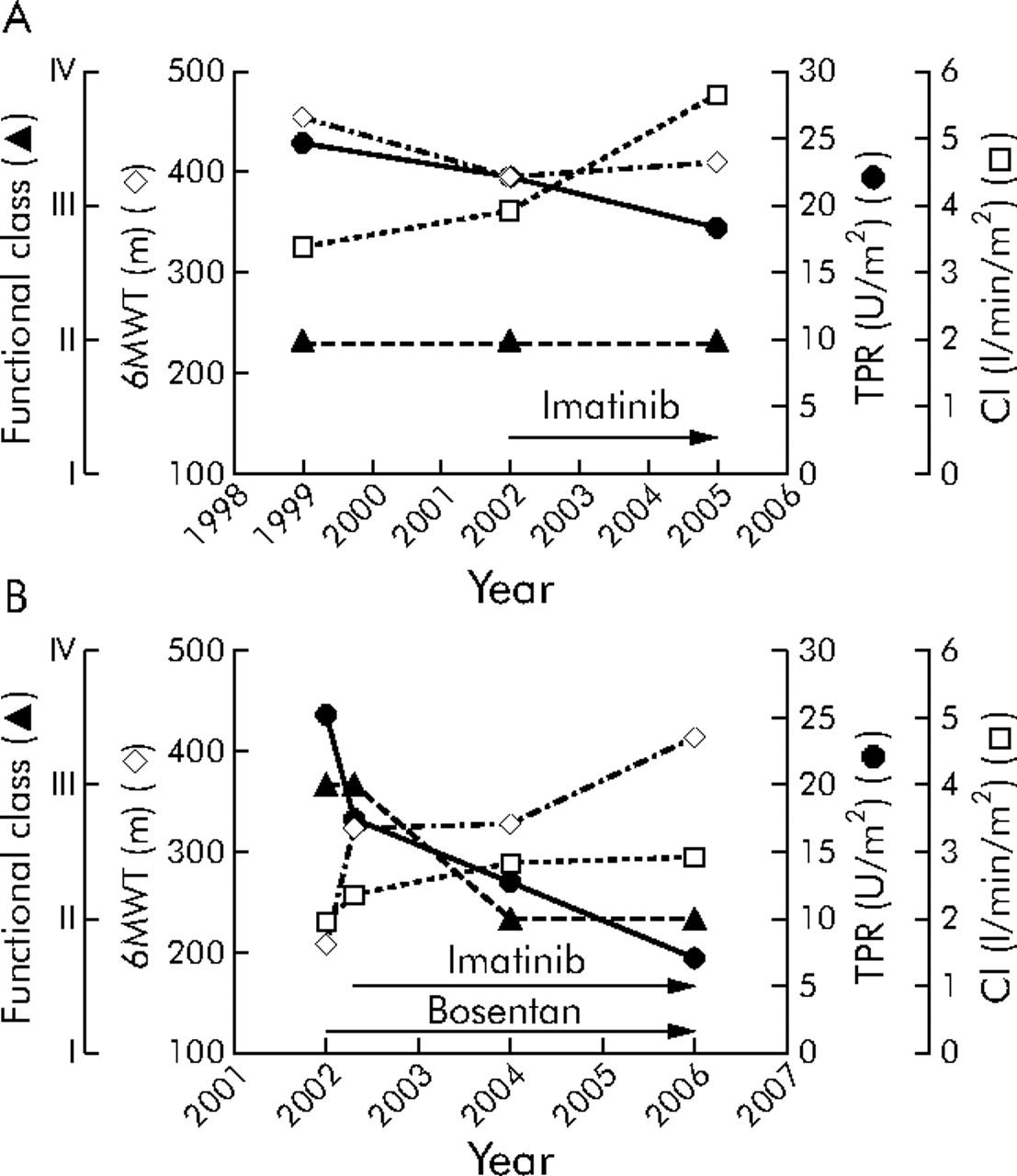 Long term imatinib treatment in pulmonary arterial