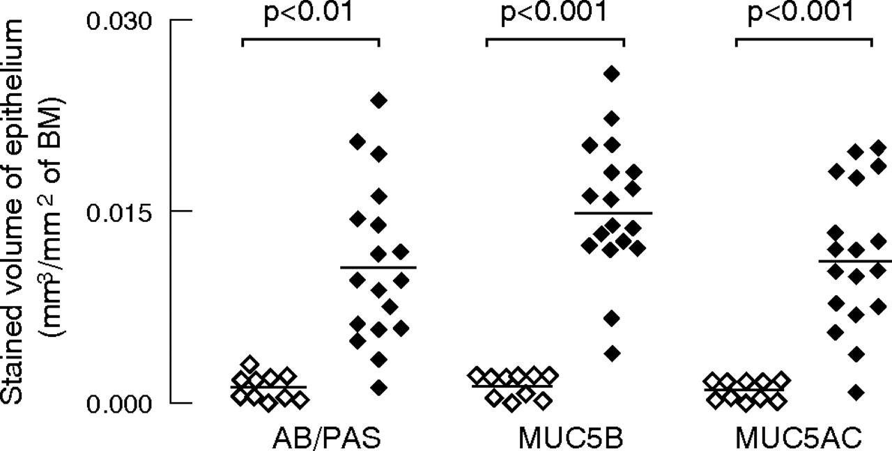 A Morphometric Study Of Mucins And Small Airway Plugging In Cystic