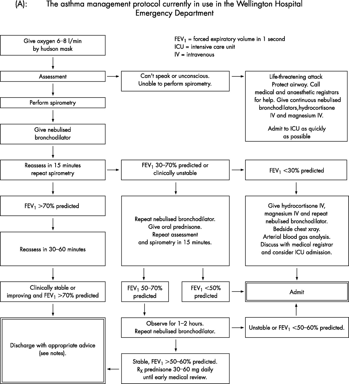 Asthma exacerbations · 5: Assessment and management of ...