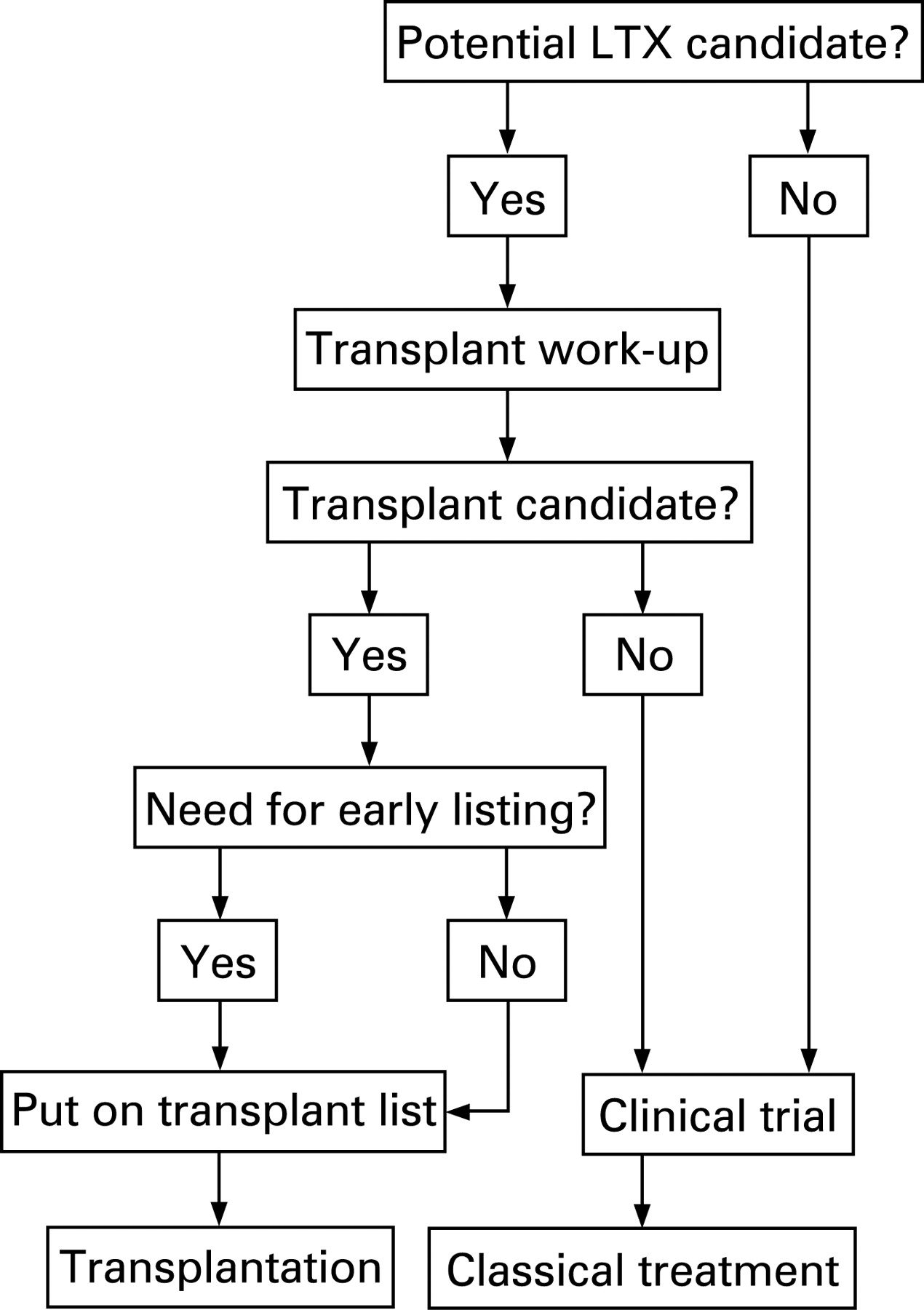 An algorithm for referral of patients with ipf for lung download figure madrichimfo Image collections
