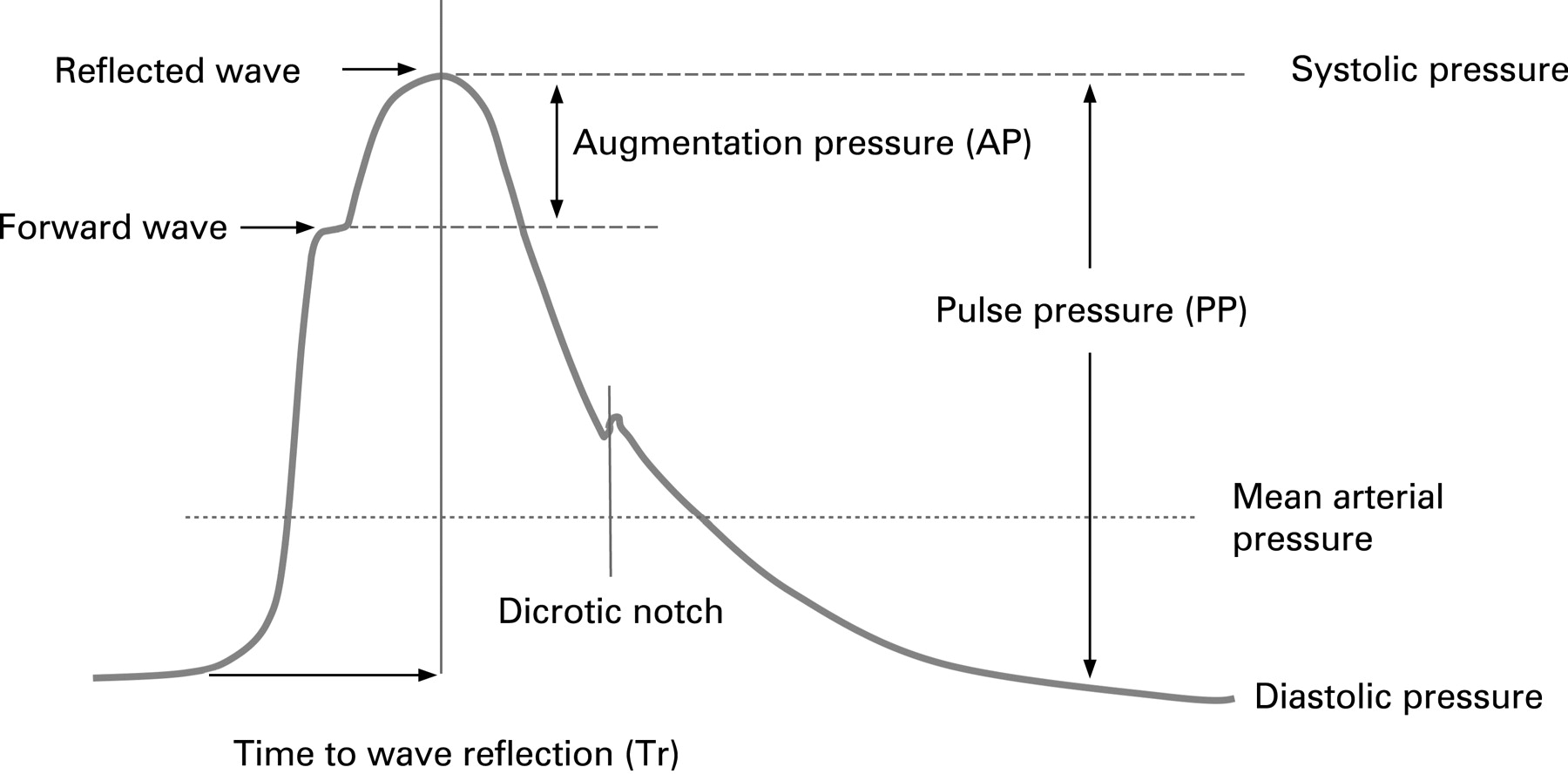 pressure pulse production of train passing to adjacent line Do states apply center line rumble strips in passing which is the average sound pressure an additional 1' of width is needed if the shoulder is adjacent.