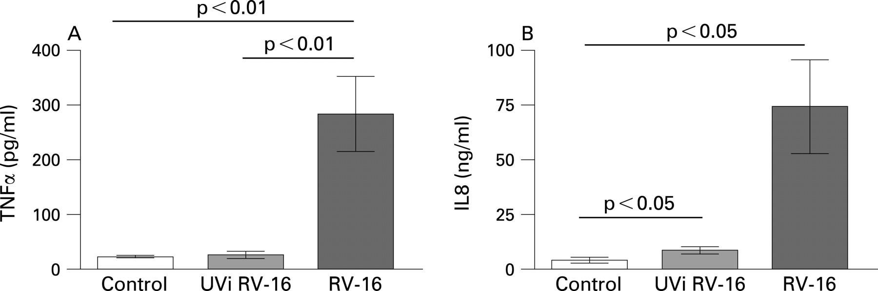 Rhinovirus exposure impairs immune responses to bacterial products
