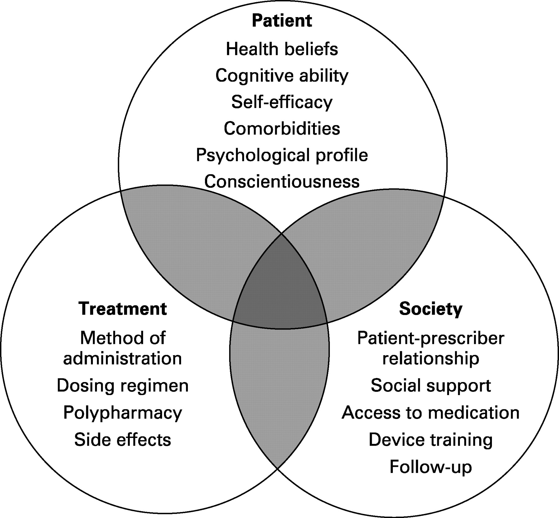 physician patient relationship and medication compliance definition