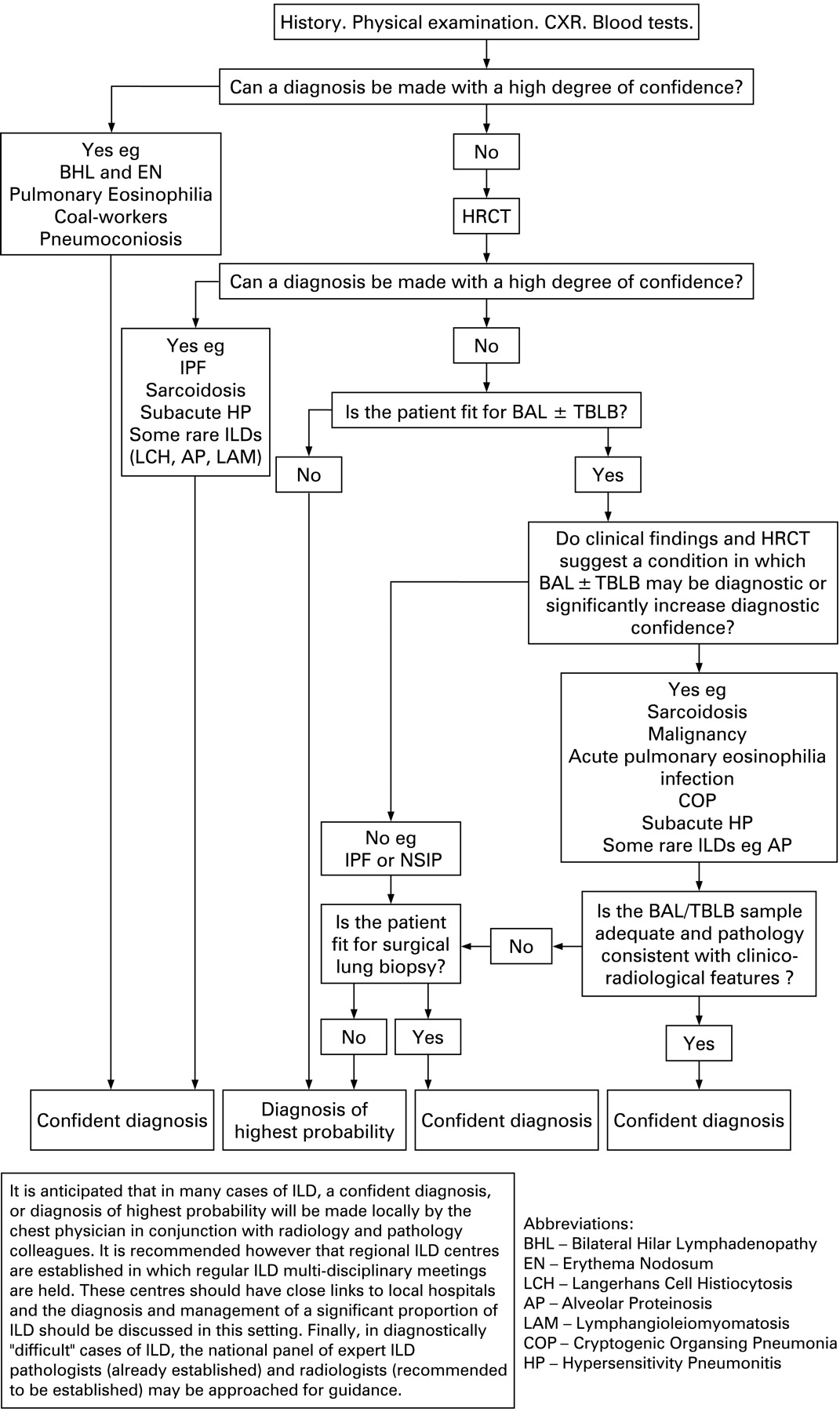 Interstitial lung disease guideline | Thorax