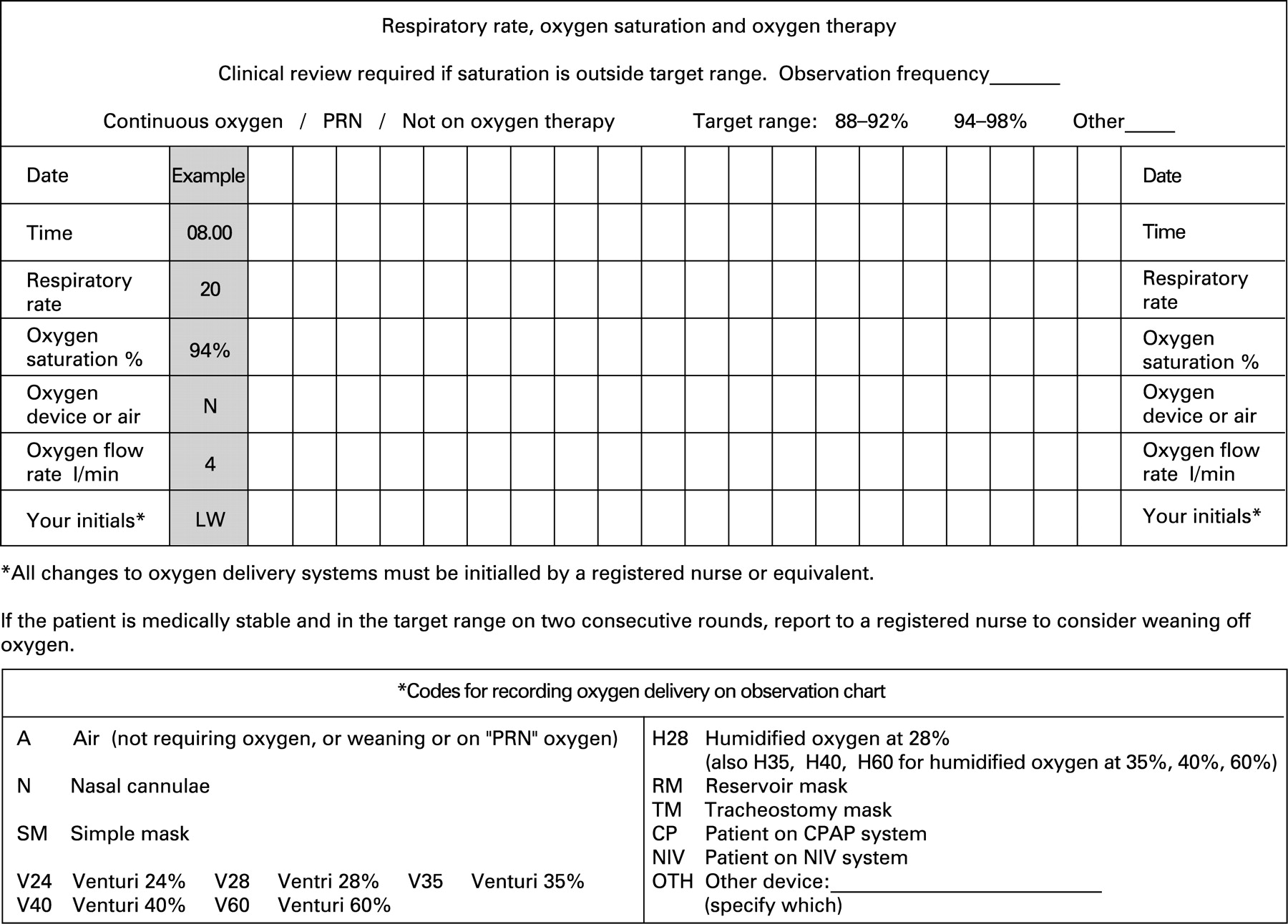 bts guideline for emergency oxygen use in adult patients thorax