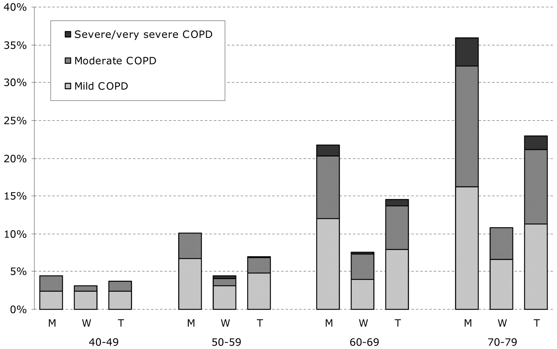 Prevalence of COPD in Spain: impact of undiagnosed COPD on quality