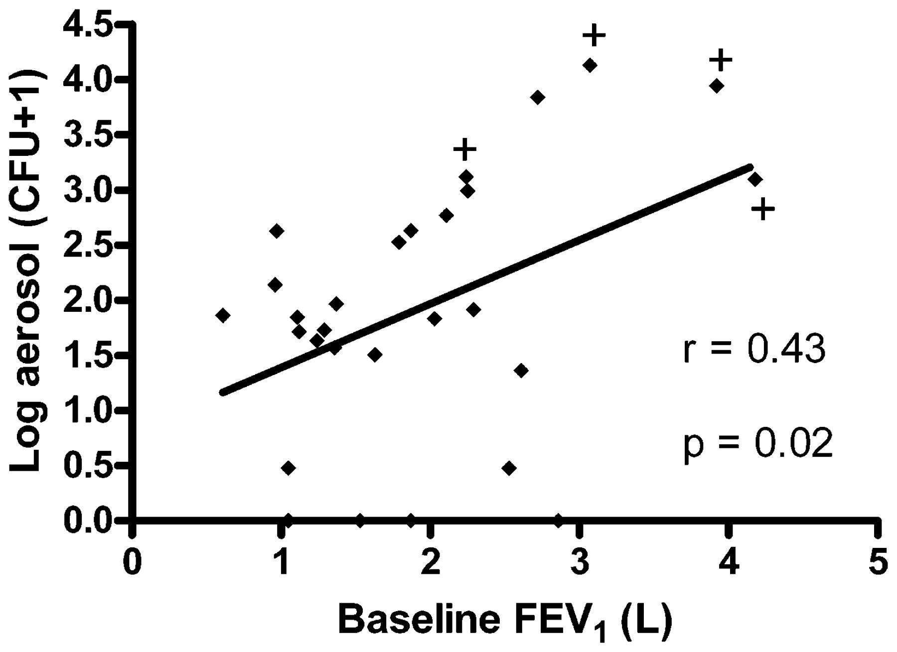 Cough-generated aerosols of Pseudomonas aeruginosa and