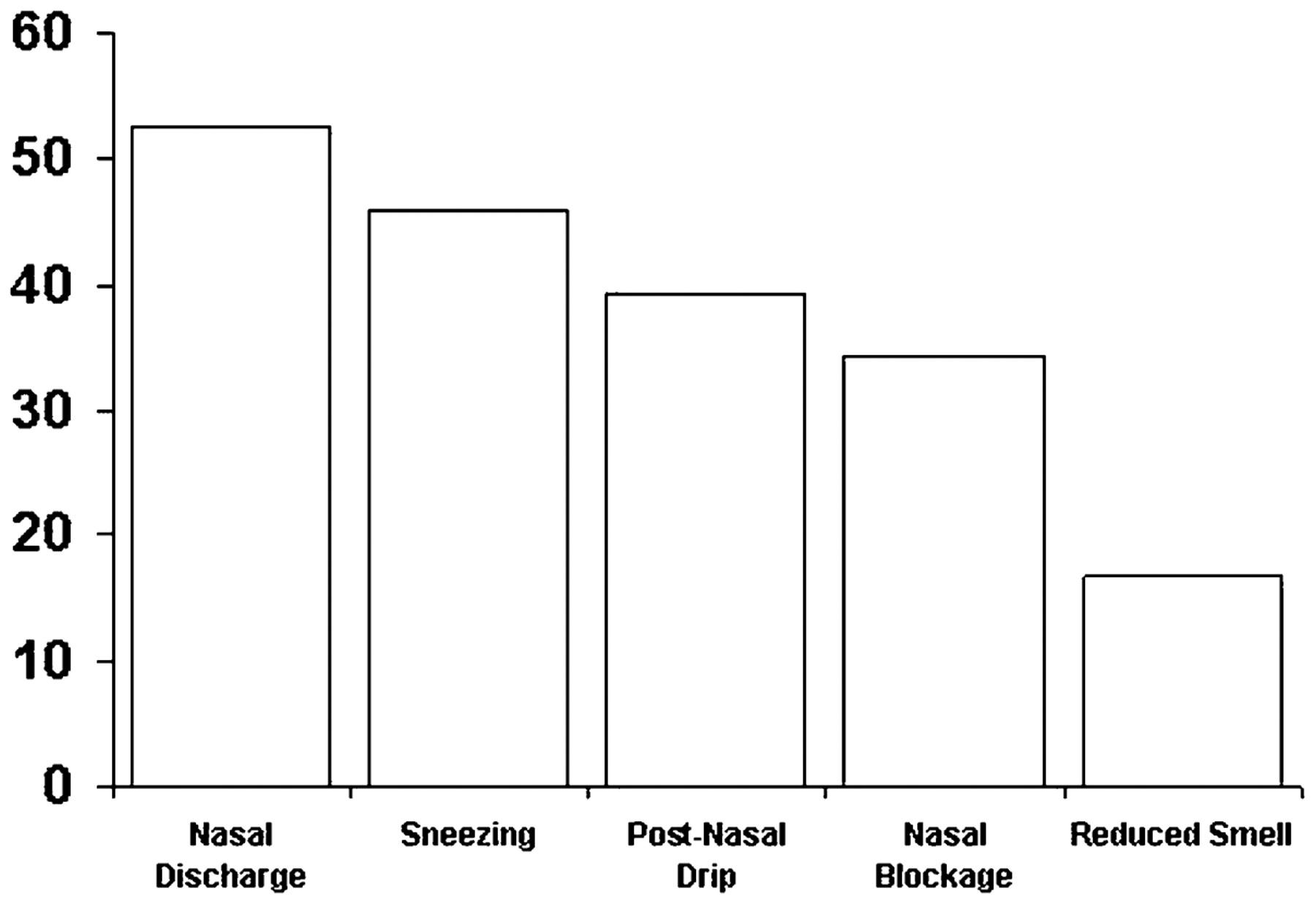Upper airway  3: Sinonasal involvement in chronic