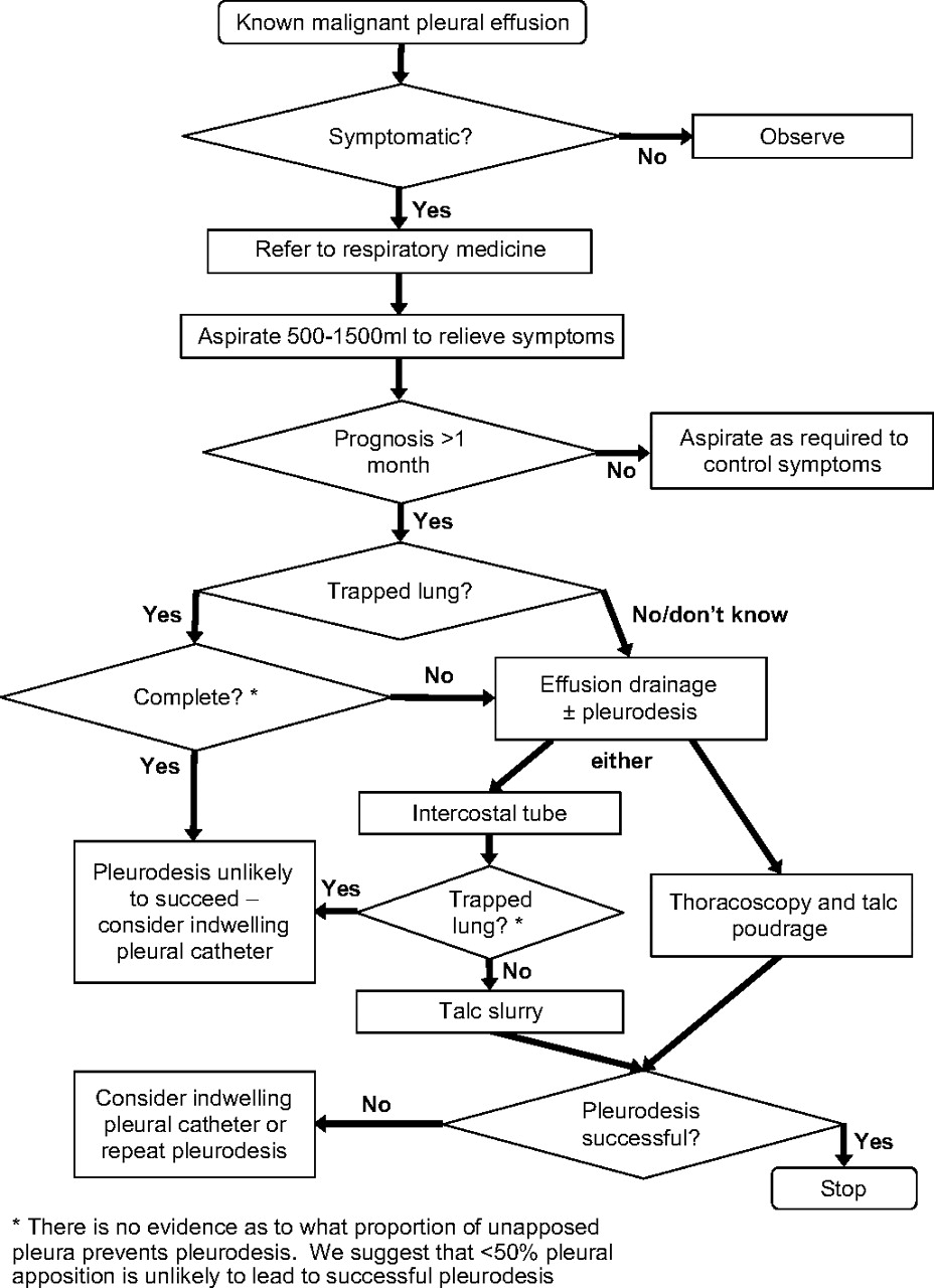 Pneumothorax treatment guidelines - Introduction