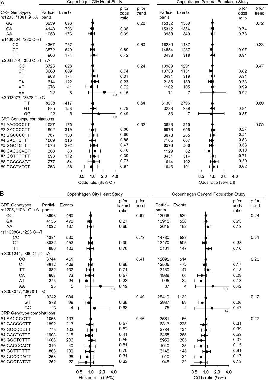 Body Mass, Fat-Free Body Mass, and Prognosis in Patients ...