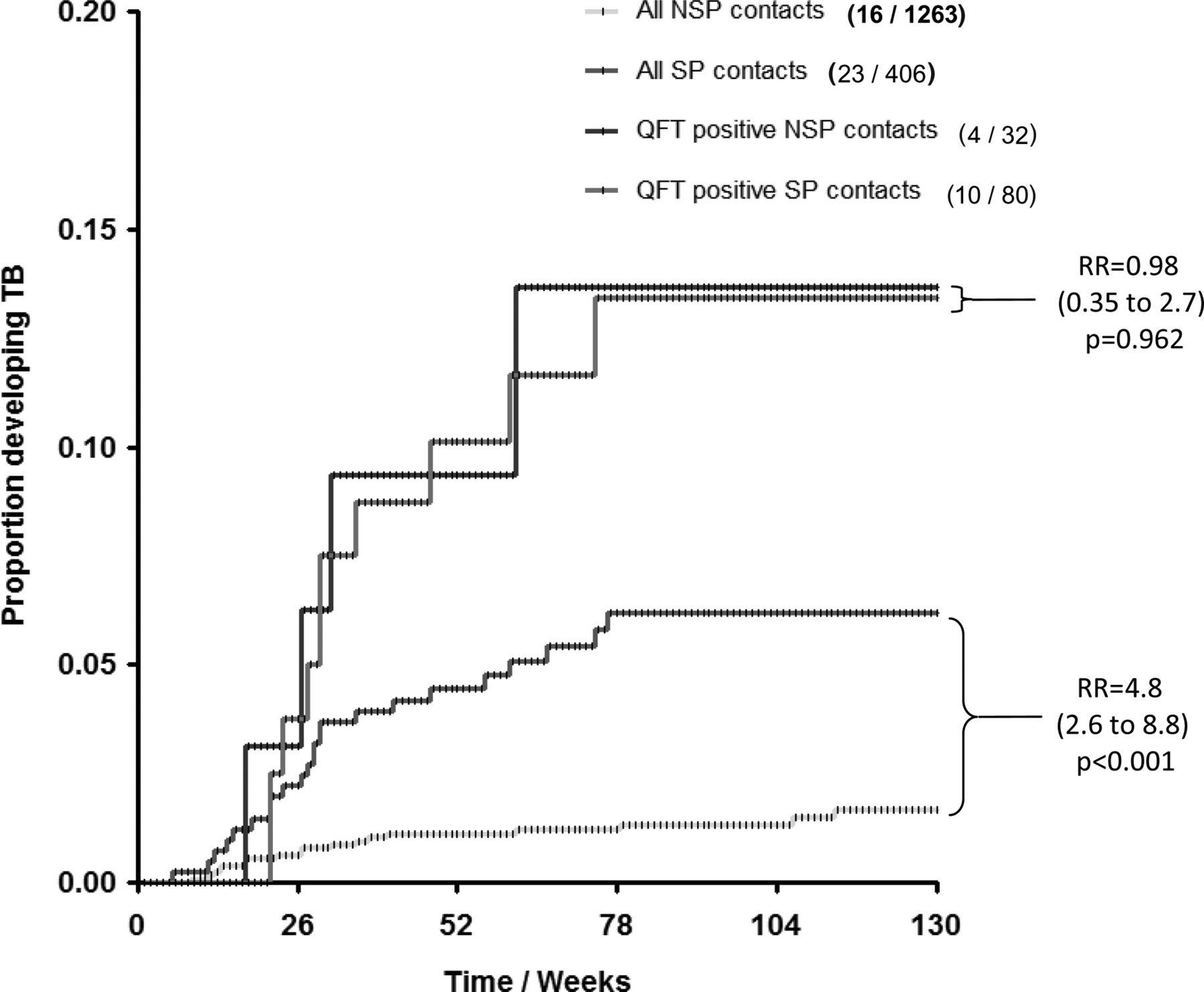 Single-step QuantiFERON screening of adult contacts: a prospective