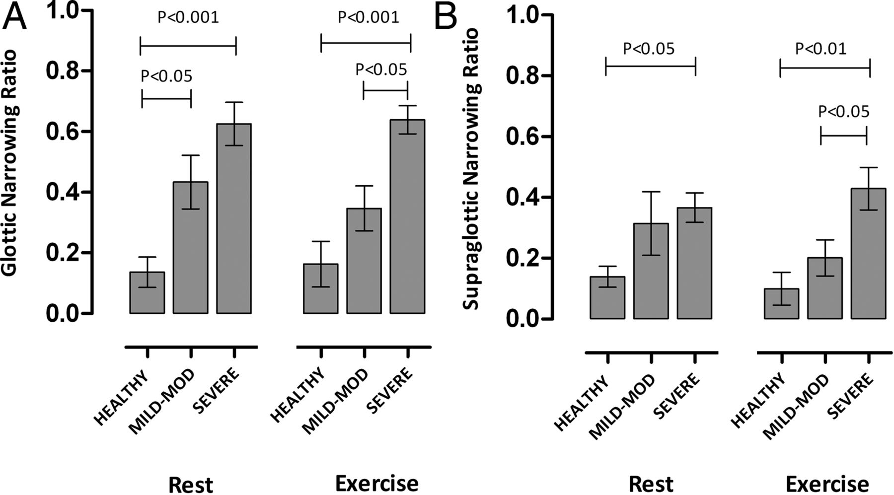 Dynamic laryngeal narrowing during exercise: a mechanism for ...