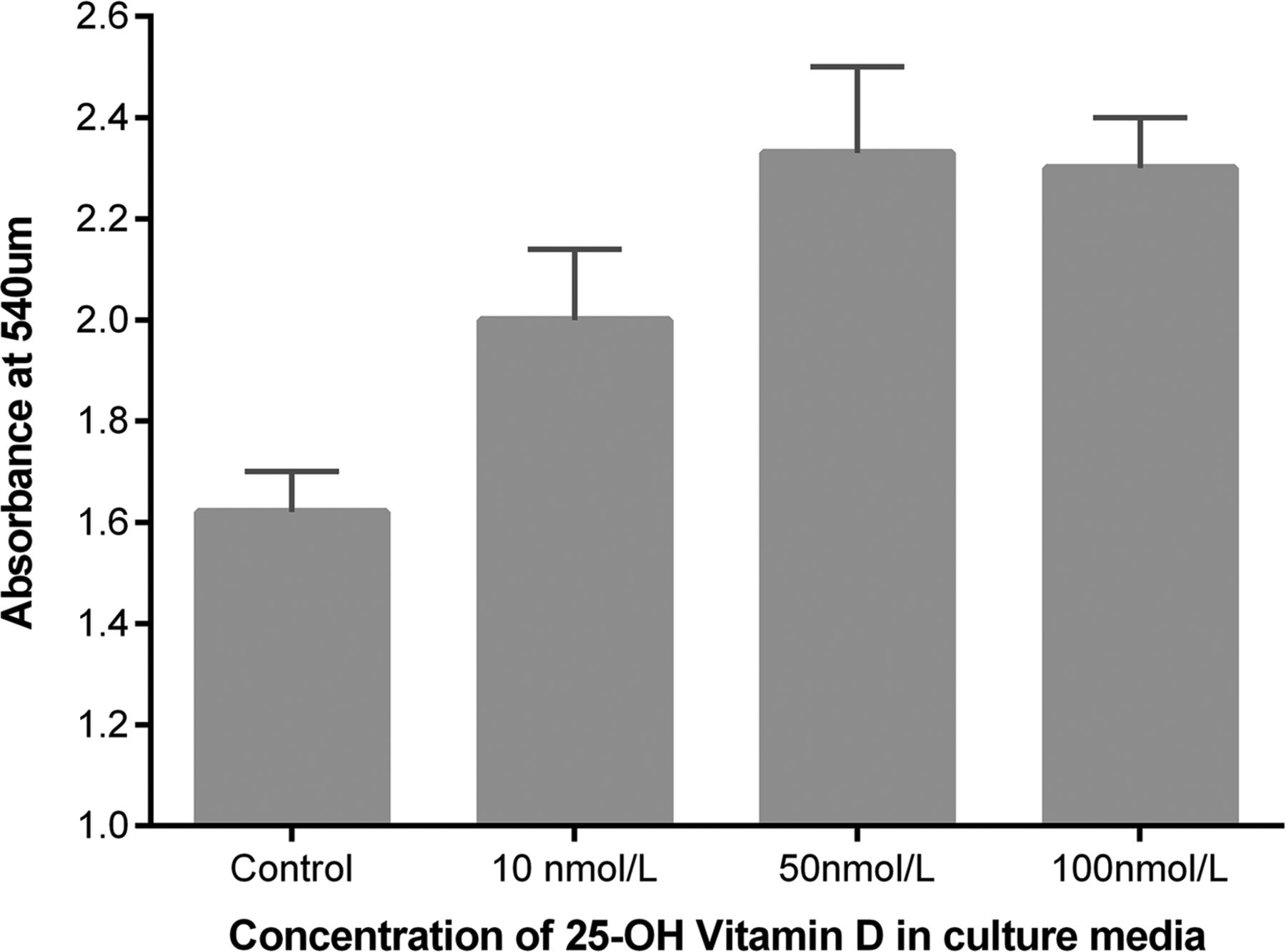 Vitamin D deficiency contributes directly to the acute