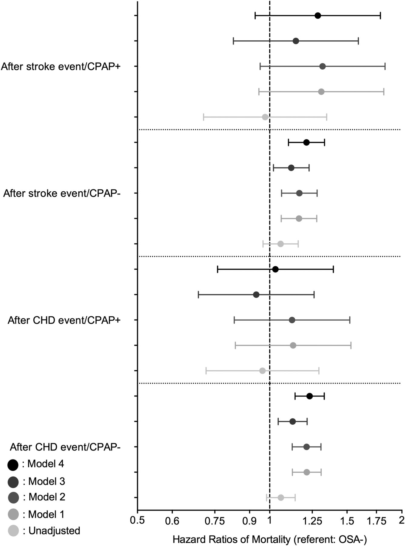 Association of incident obstructive sleep apnoea with outcomes in a