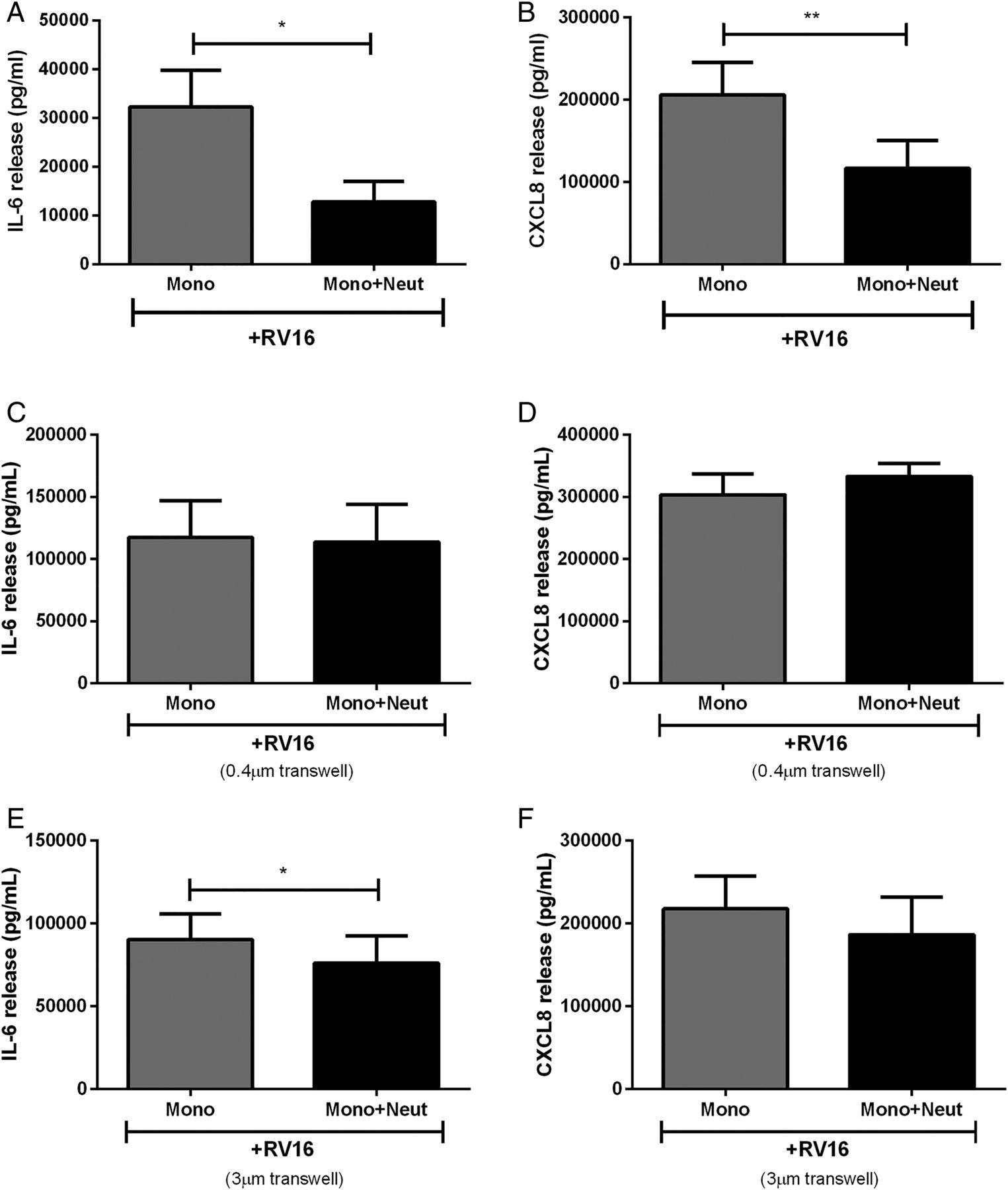 A Novel Immunomodulatory Function Of Neutrophils On Rhinovirus Activated Monocytes In Vitro Thorax