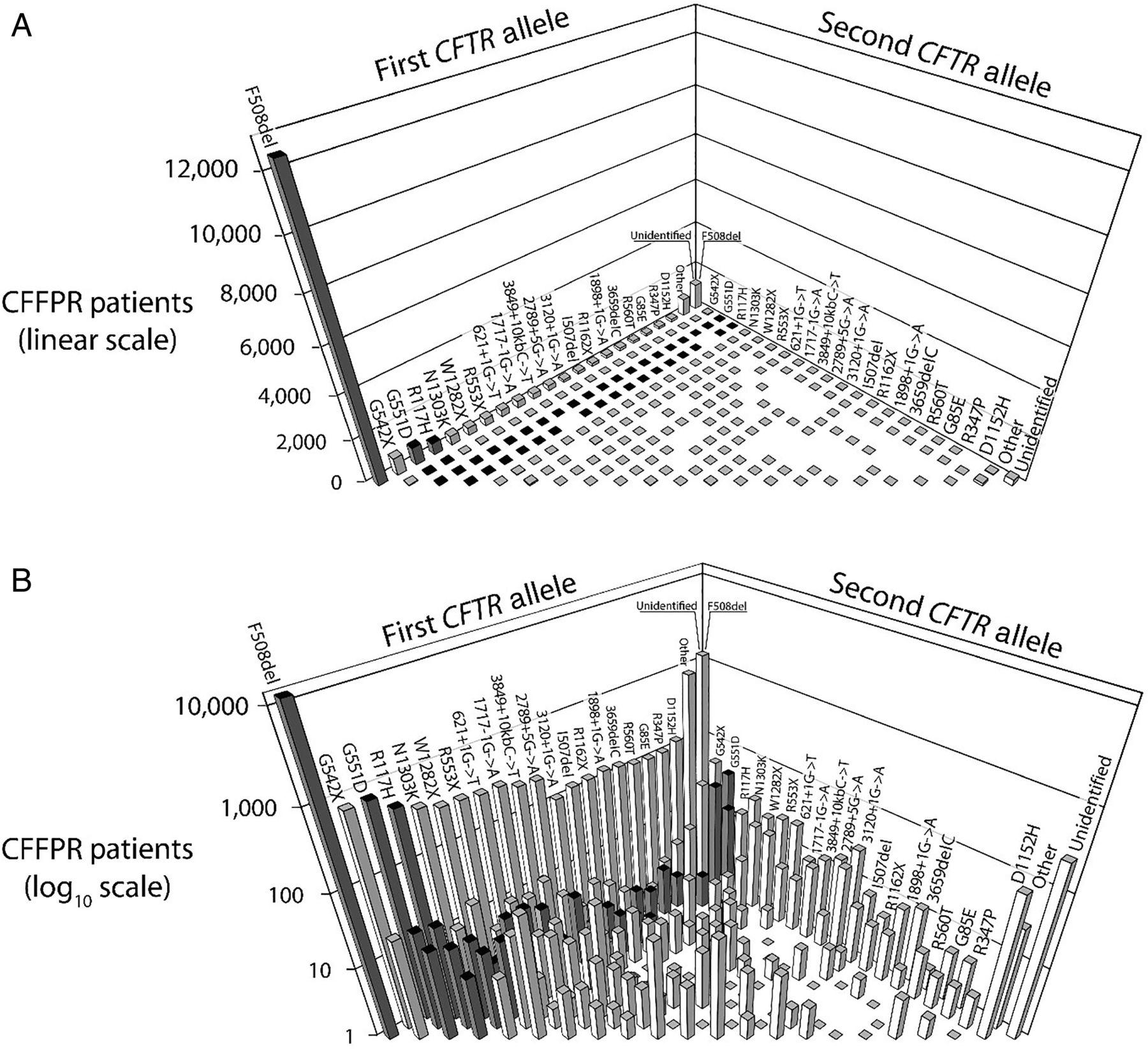 cystic fibrosis dk