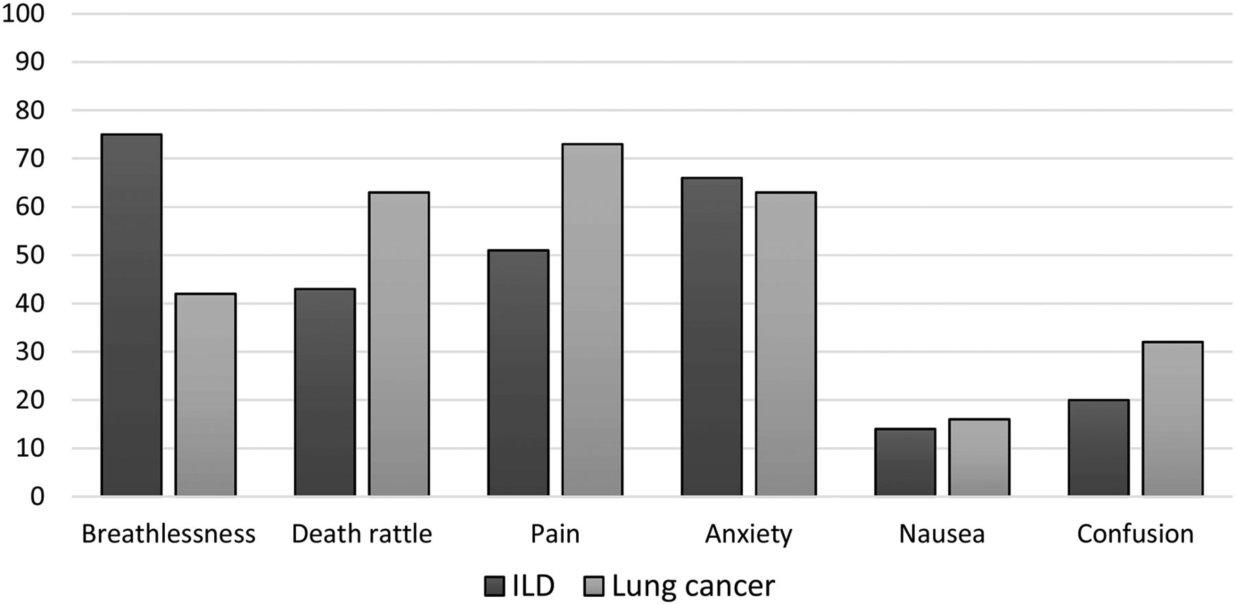 management of breathlessness in lung cancer