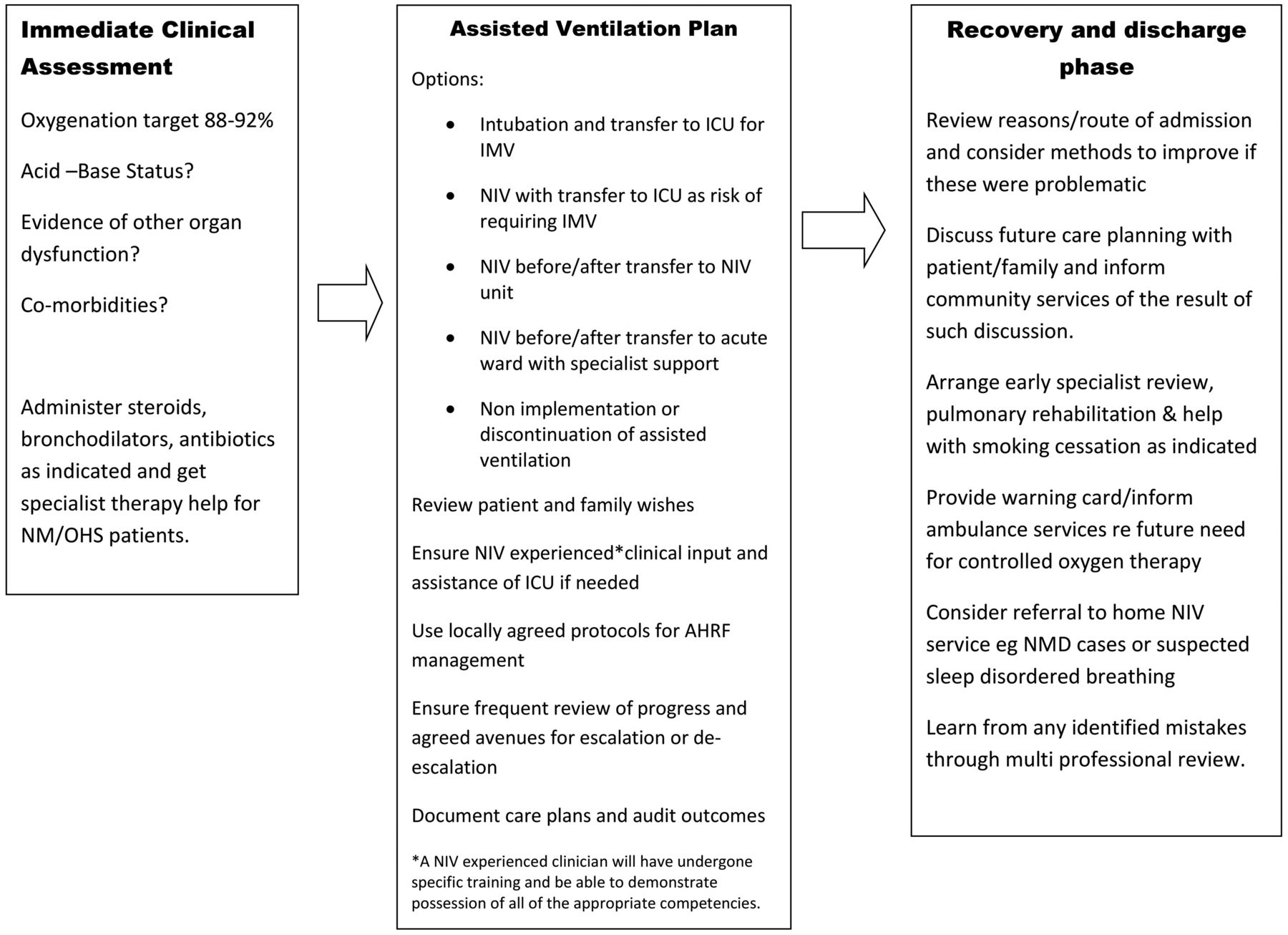 BTS ICS Guideline For The Ventilatory Management Of Acute