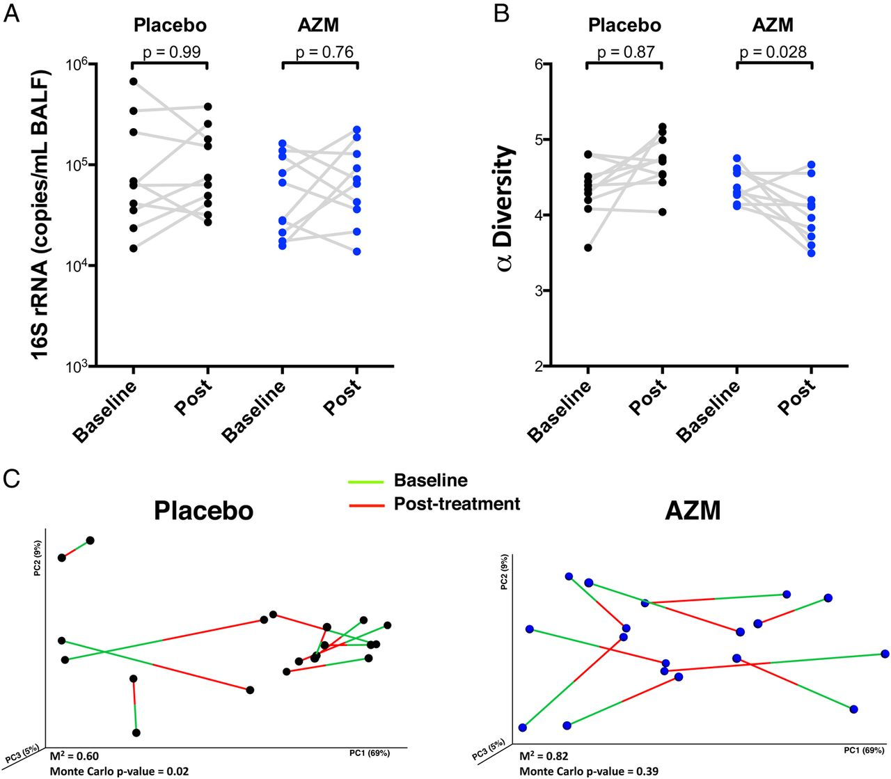 Randomised, double-blind, placebo-controlled trial with