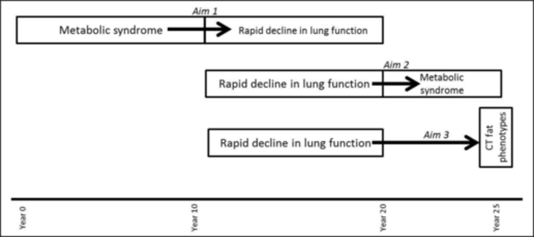 Rapid Decline In Lung Function Is Temporally Associated With Greater Important Diagrams From Earth39s Interior Power Point Presentation Download Figure