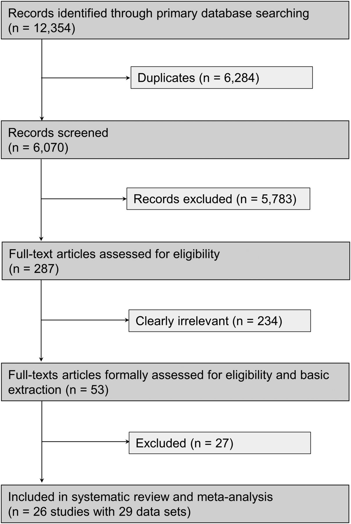 Accuracy of feno for diagnosing asthma a systematic review thorax download figure open in new tab download powerpoint figure 1 flow chart nvjuhfo Image collections