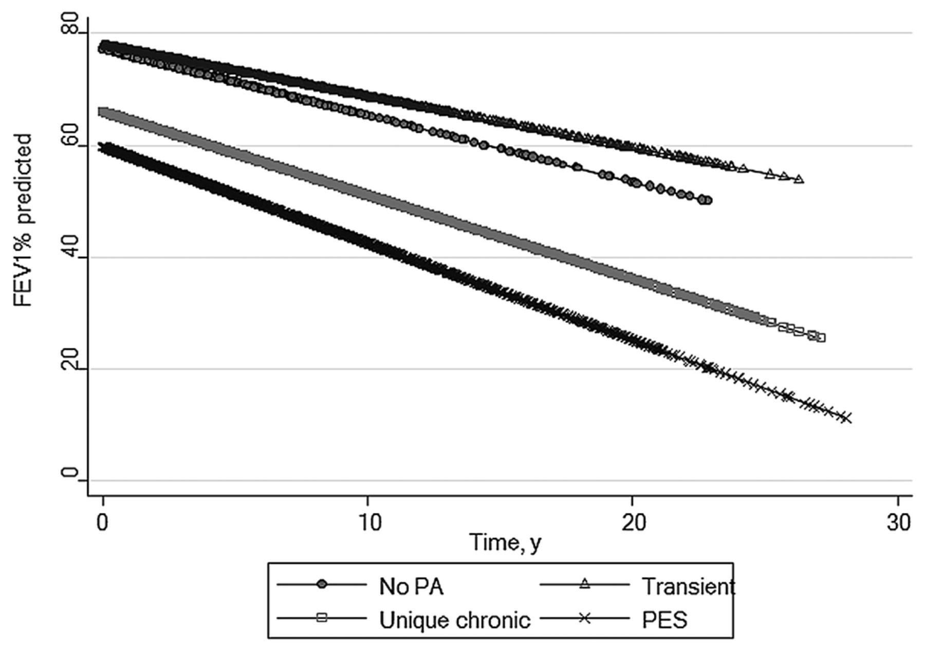 Long-term clinical outcomes of 'Prairie Epidemic Strain