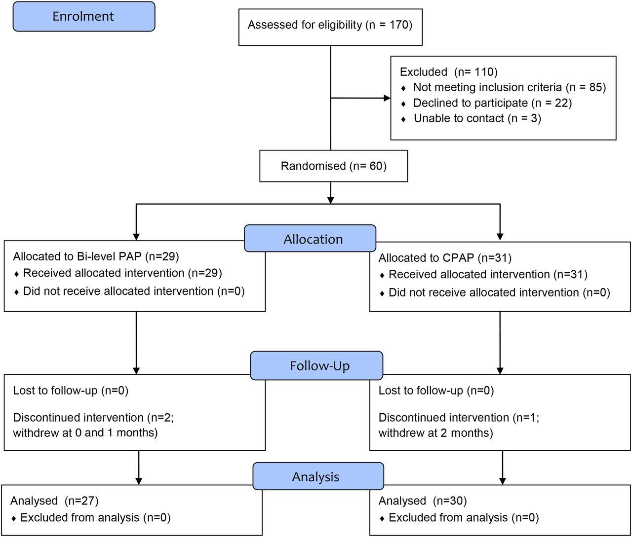 A Randomised Controlled Trial Of Cpap Versus Non Invasive Pure Apnea Level 1 Course Download Figure