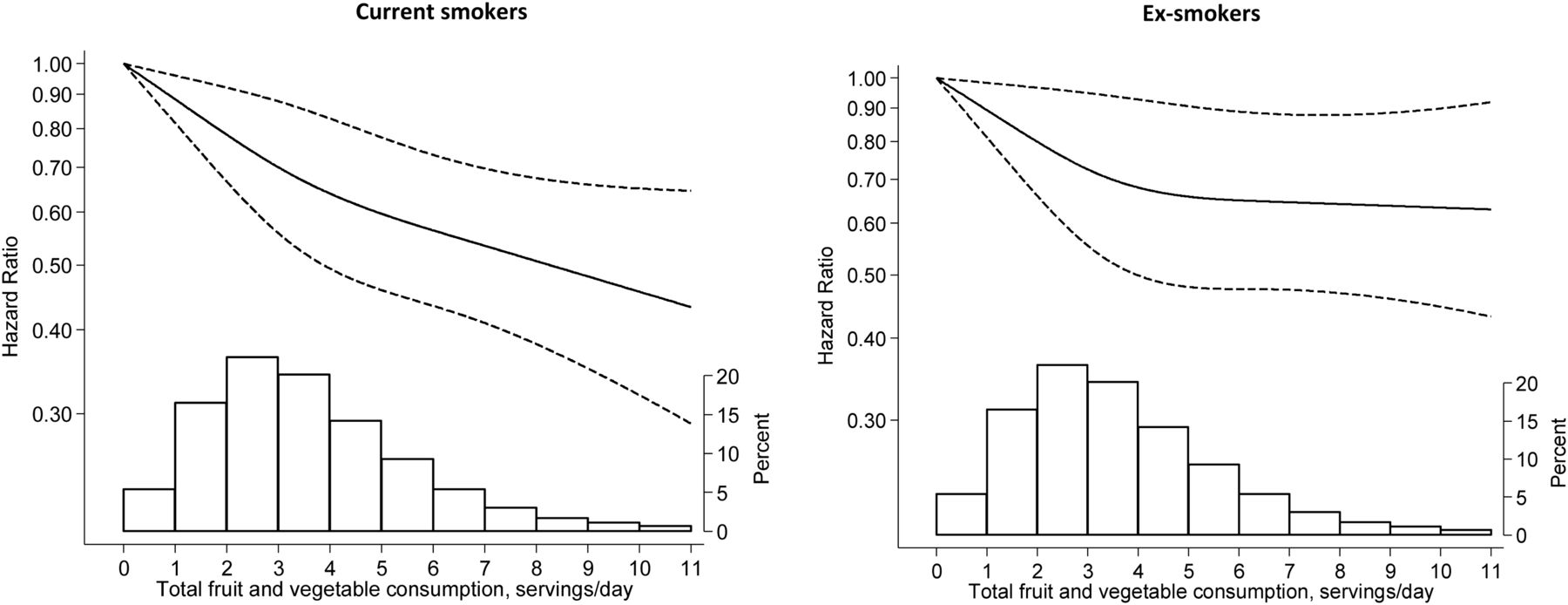 Fruit and vegetable consumption and risk of COPD: a prospective