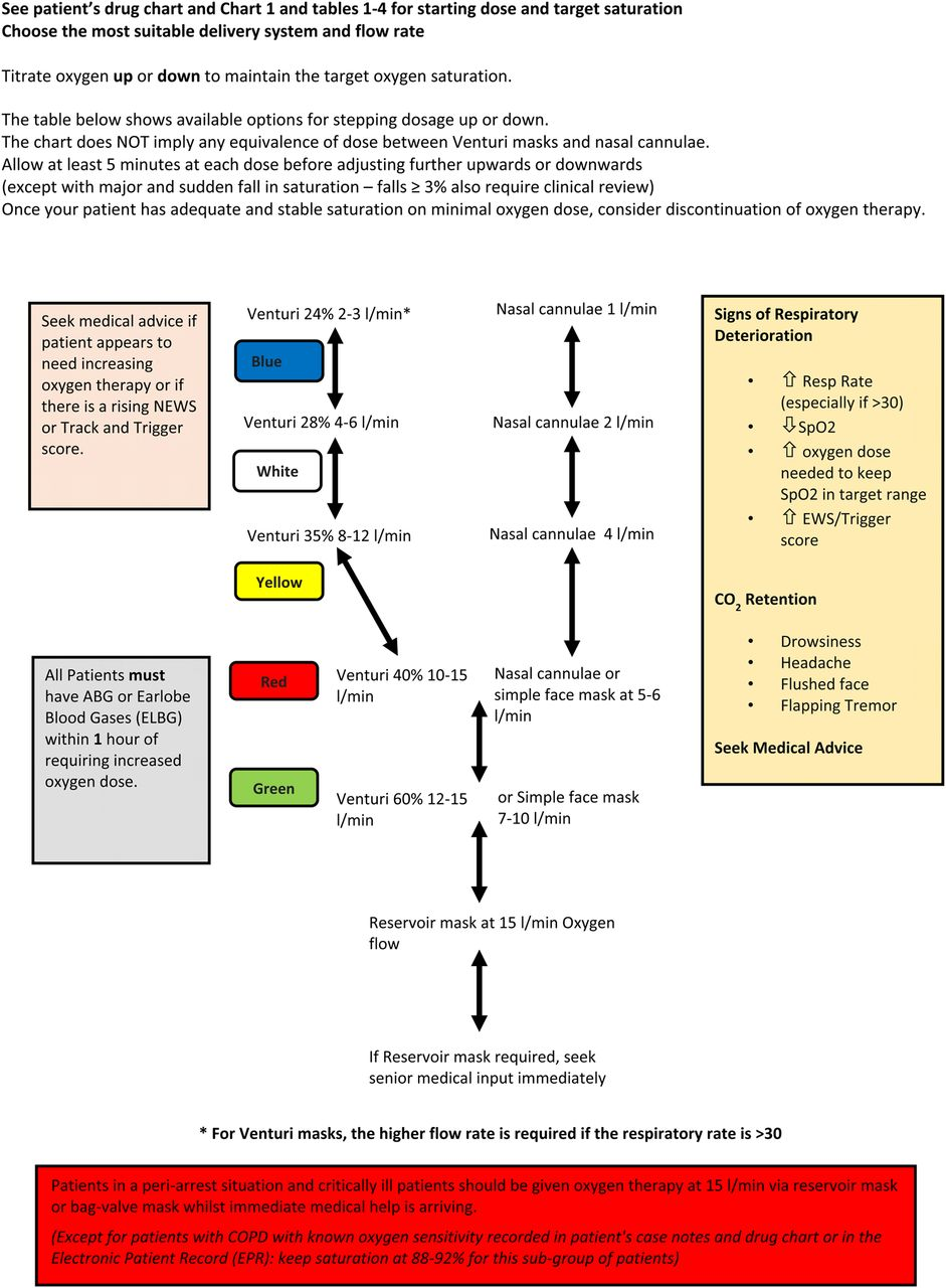 2018 Guidelines For Copd Management Flowchart Symbols Communication