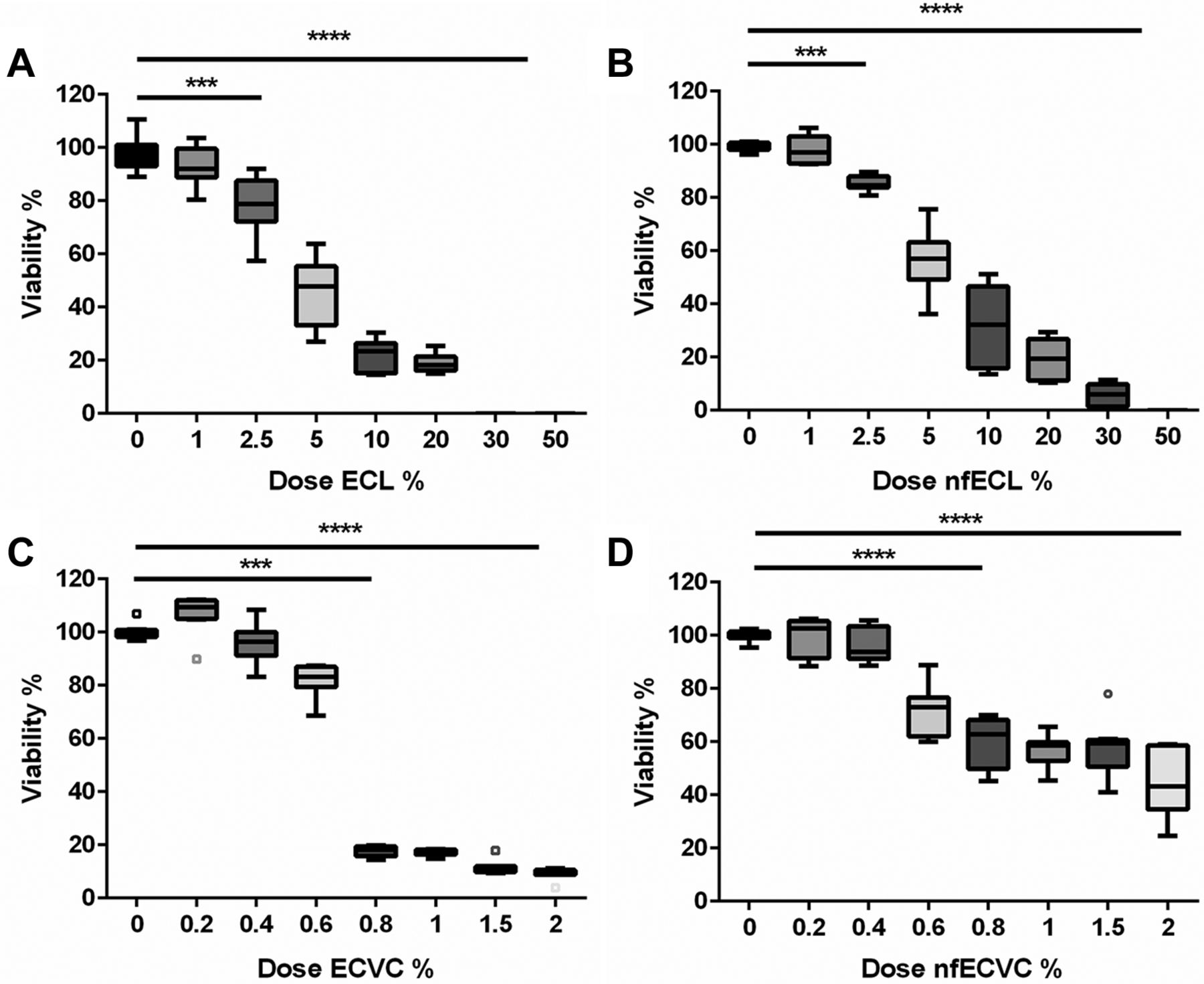 Pro-inflammatory effects of e-cigarette vapour condensate on human