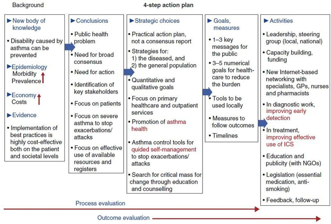 Improving the global diagnosis and management of asthma in