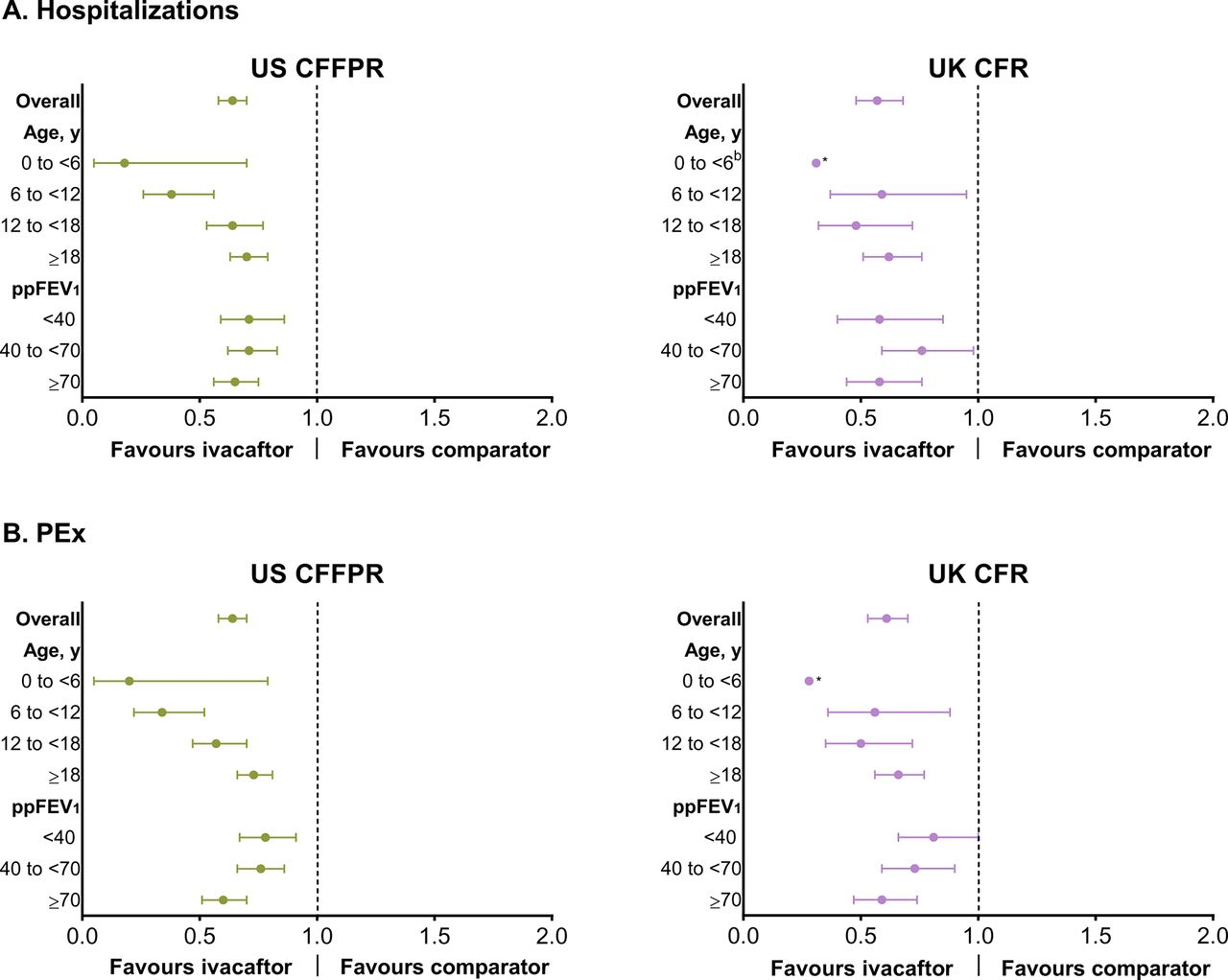 Data from the US and UK cystic fibrosis registries support disease ...