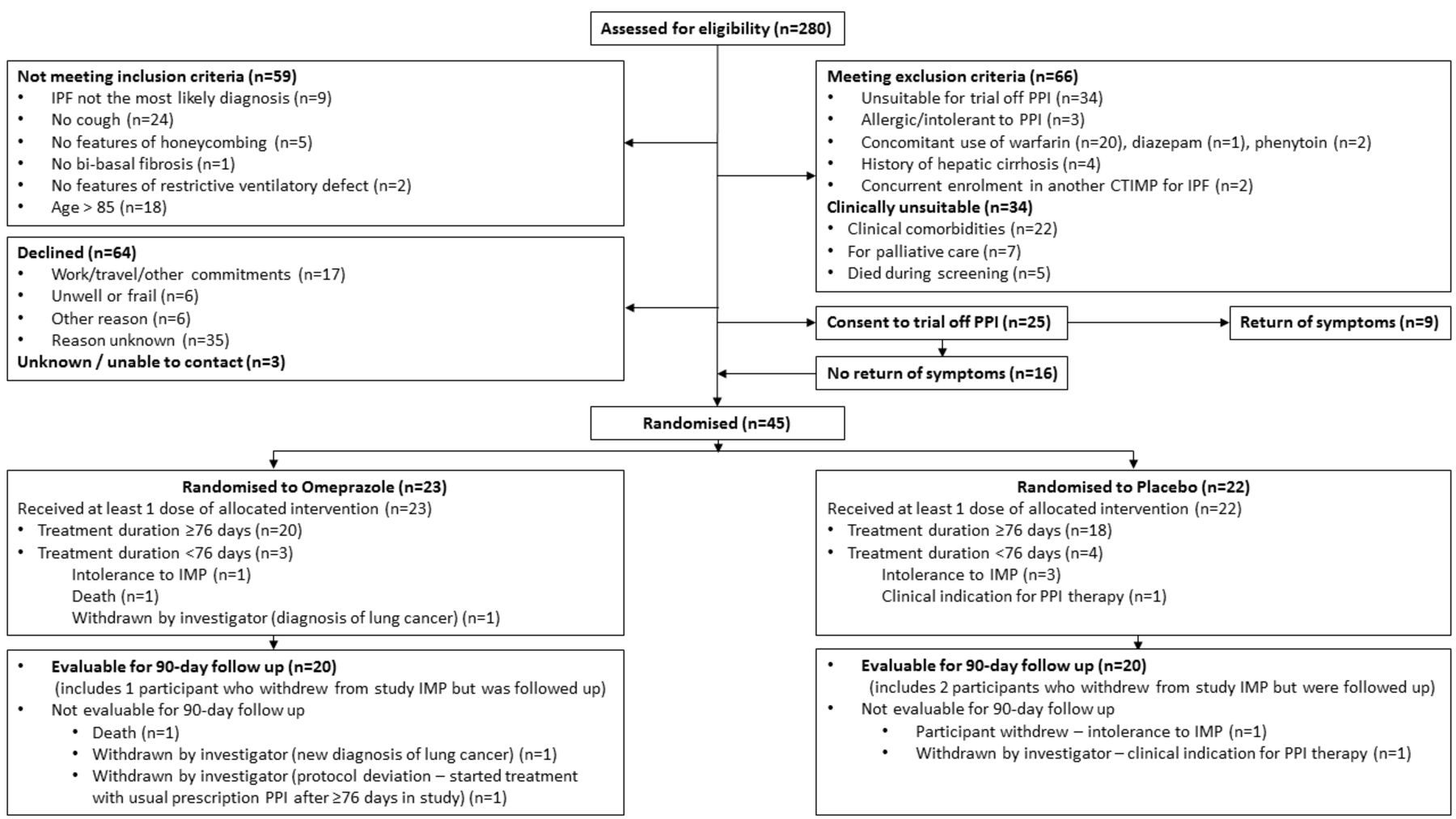 Randomised, double-blind, placebo-controlled pilot trial of