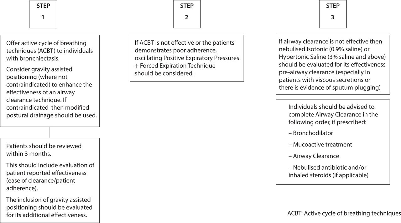 British Thoracic Society Guideline for bronchiectasis in adults | Thorax