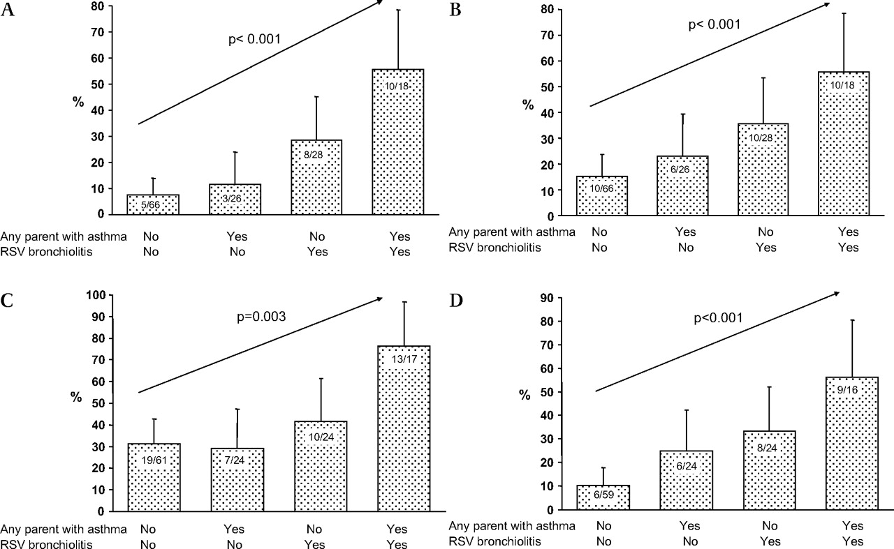 Asthma and allergy patterns over 18 years after severe RSV